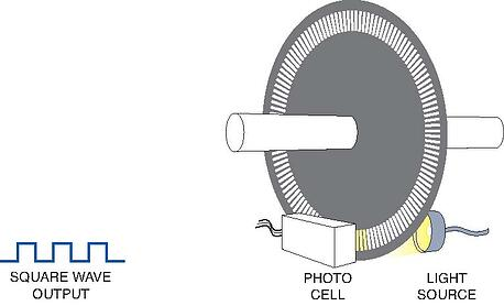 how an optical encoder works