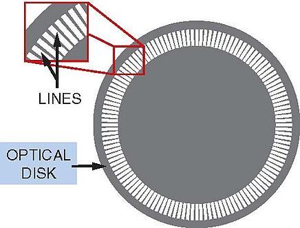 optical encoder disk