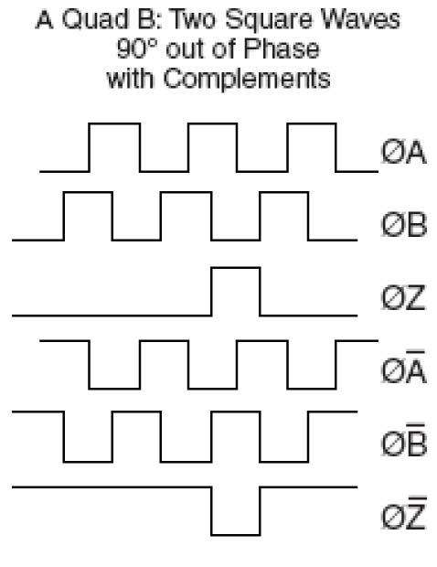 pg1?t=1512740443401&width=178&name=pg1 how optical encoders work quadrature encoder wiring at creativeand.co
