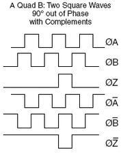 How Optical Encoders Work...