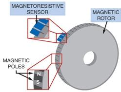 Magnetic Encoder Components